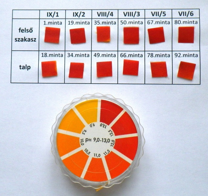 Ajkai vörösiszap minták pH-ja
